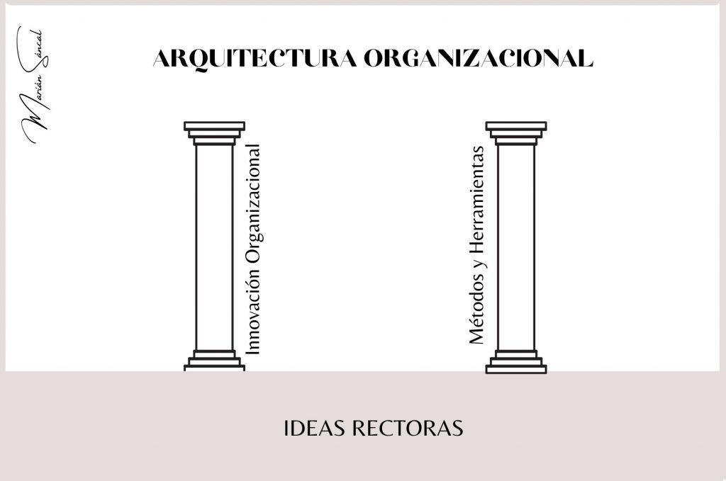 bases de la arquitectura organizacional